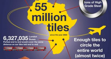 Over 55 million tiles supplied to sub-Saharan Africa